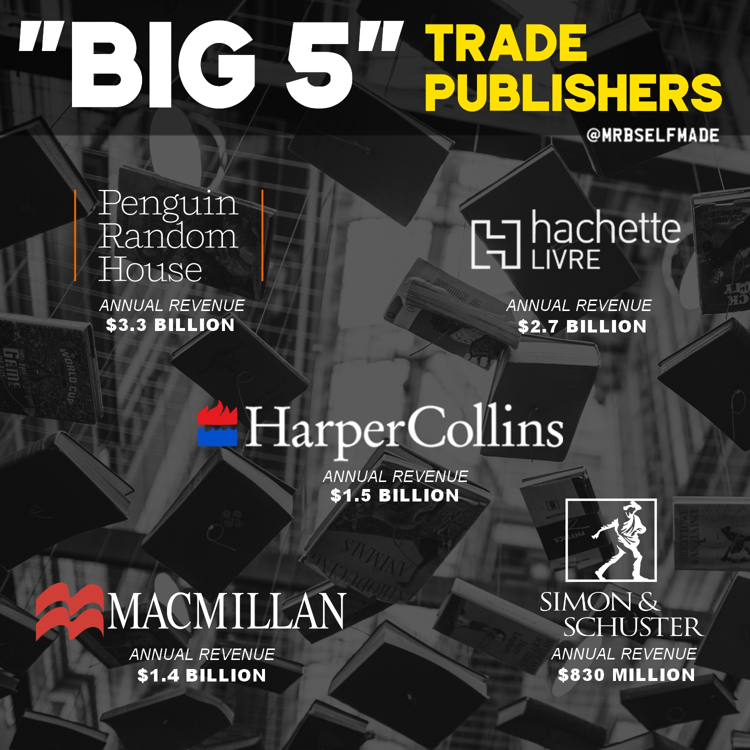 """Big 5 Trade Publishers"""