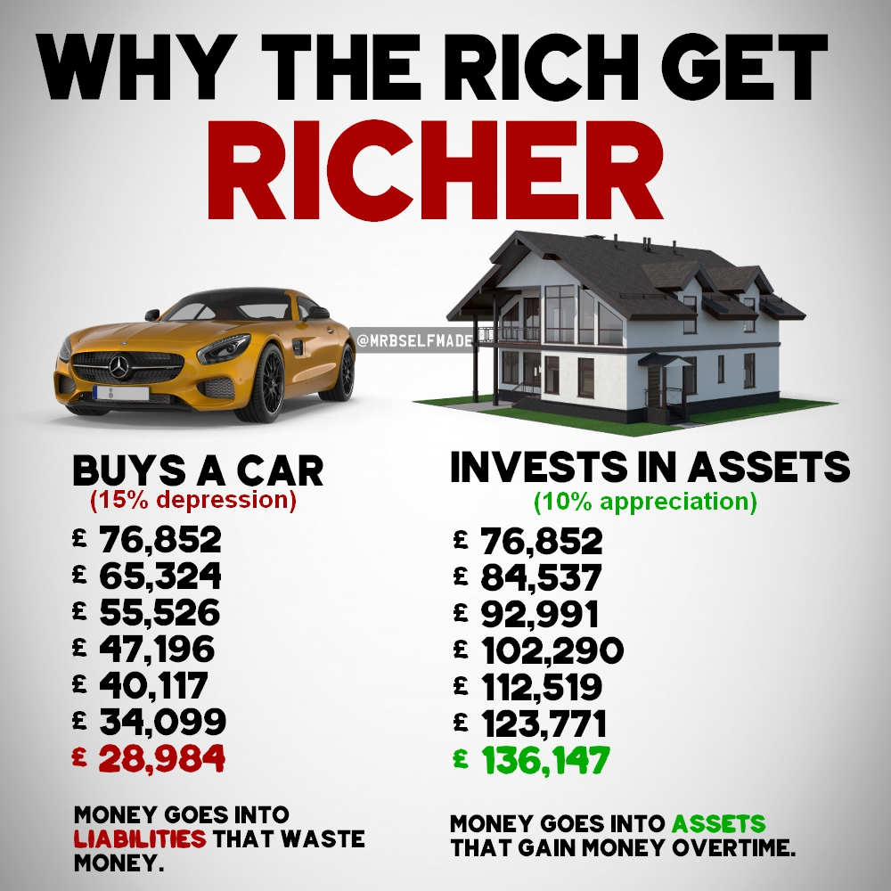 """Why The Rich Get Richer"""