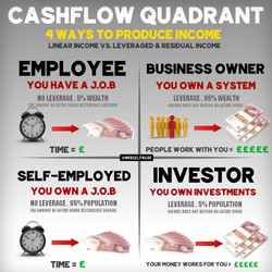 """Cashflow Quadrant"""