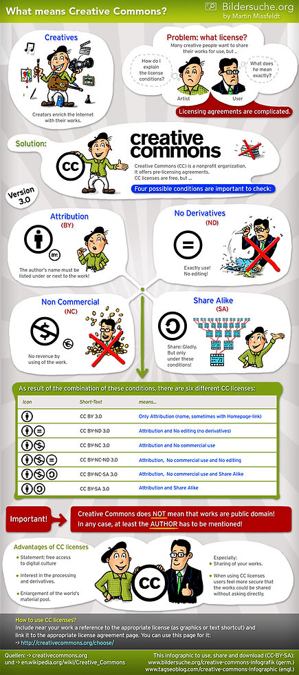 creative-commons-infographic-6401.jpg