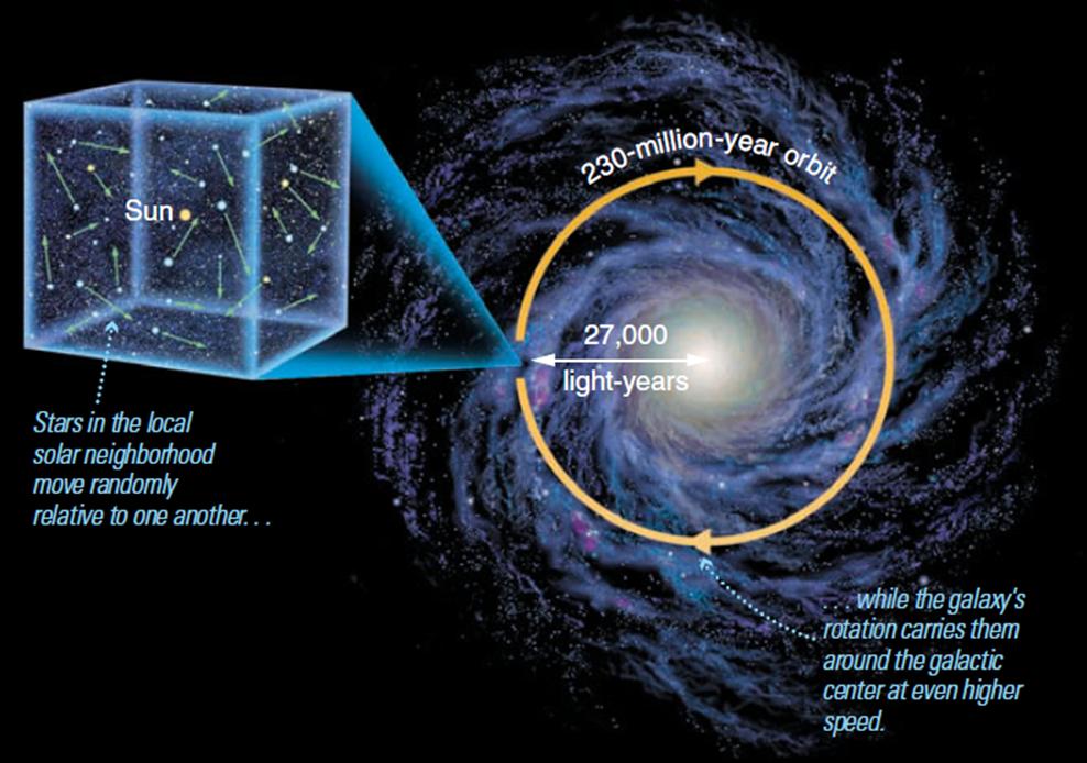 Sun's orbit in the Milky Way Galaxy