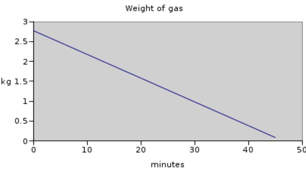 משקל הגז