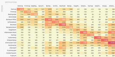 image-feature-OD-analysis-colored-matrix