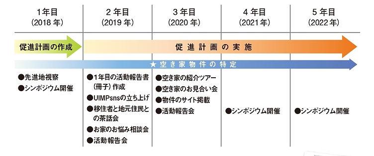 5か年計画.jpg