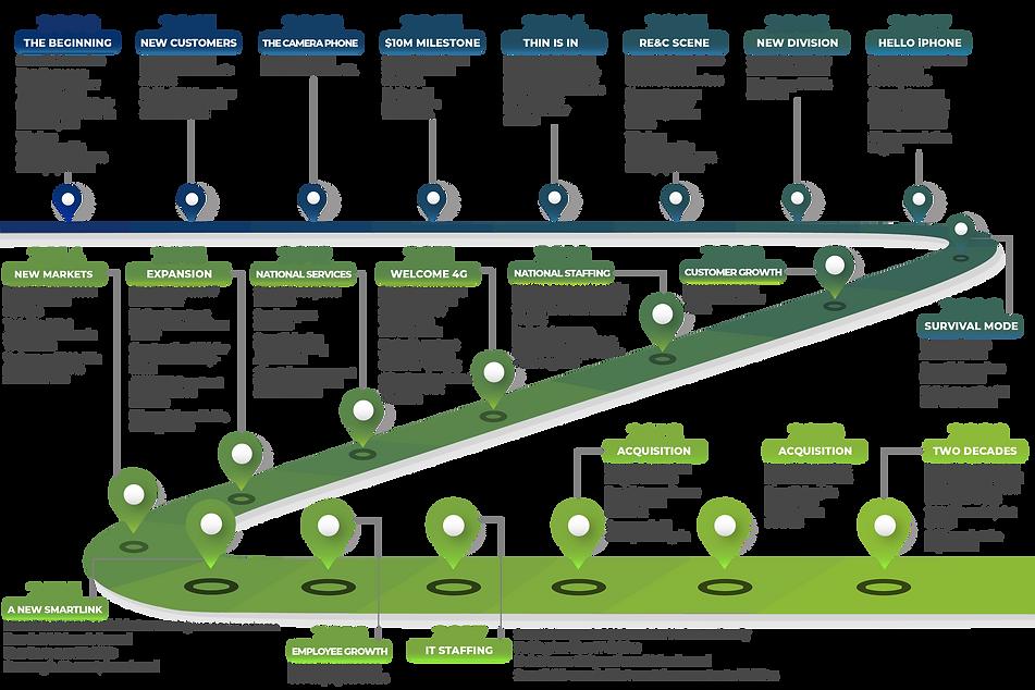 Smartlink Timeline 2000-2020.png