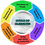 cycle-of-blessings-3.png