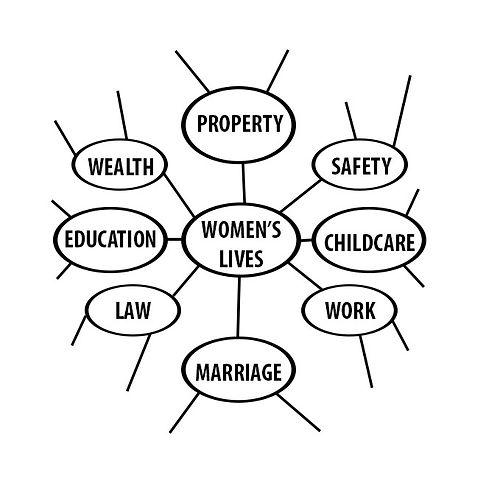 patriacrchy mindmap.jpg
