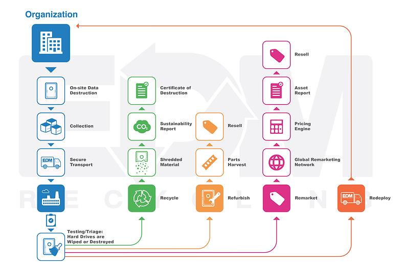 EDM Recycling Process.jpg