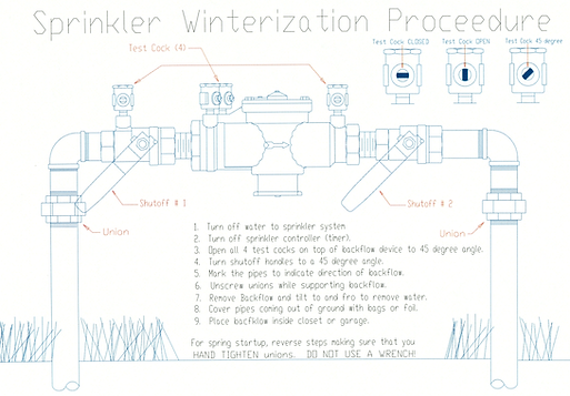 Sprinkle Backlfow Winter Proceedure