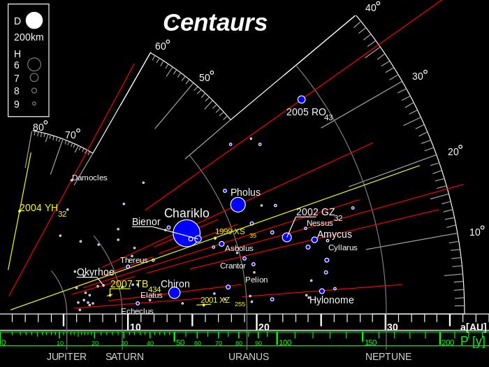 Centaur Orbits | Wikipedia