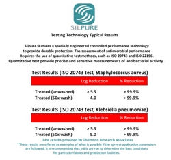 Silpure  Antimicrobial Testing