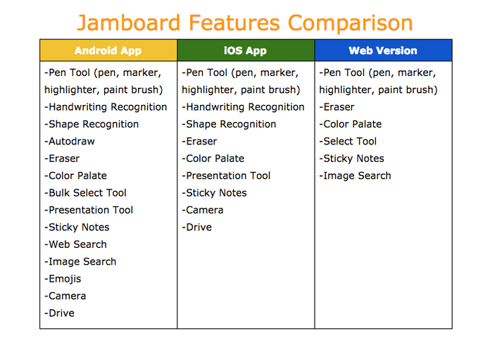 The Jamboard Series Part IV: Why Can't I Access All The Jamboard Features?