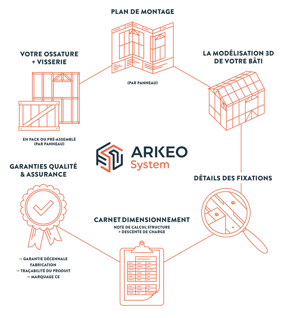 PACK ARKEO SYSTEME