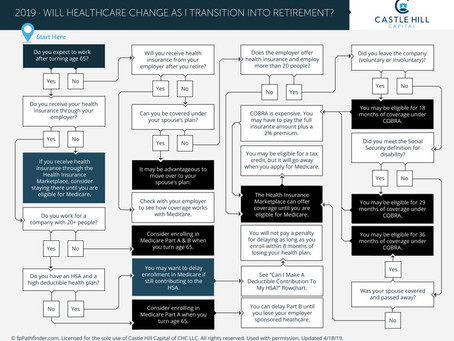 Will I Have To Change Healthcare Coverage As I Transition Into Retirement?