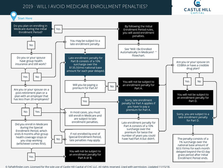 Will I Avoid Medicare Enrollment Penalties?