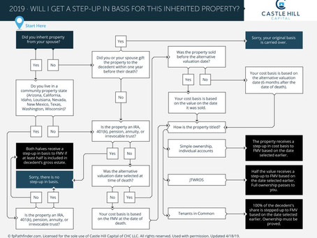 Will I Receive a Step-Up in Basis for Inherited Property?