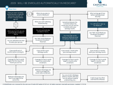 Will I Be Automatically Enrolled in Medicare?