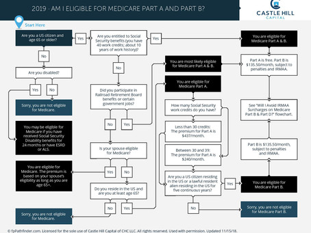 Am I Eligible for Medicare for Part A and Part B?