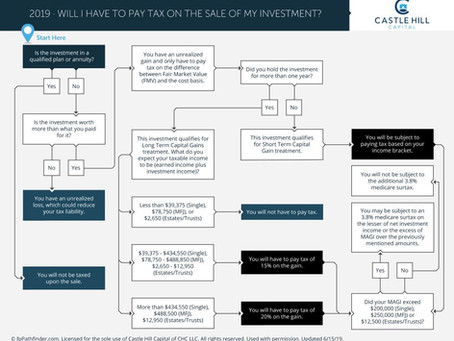 Will I Have To Pay Tax On The Sale Of My Investment?