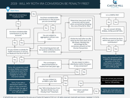 Will My Roth IRA Conversion Be Penalty Free?