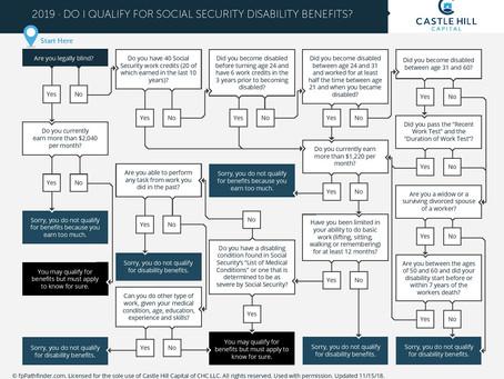 Do I Qualify for Social Security Disability Benefits?