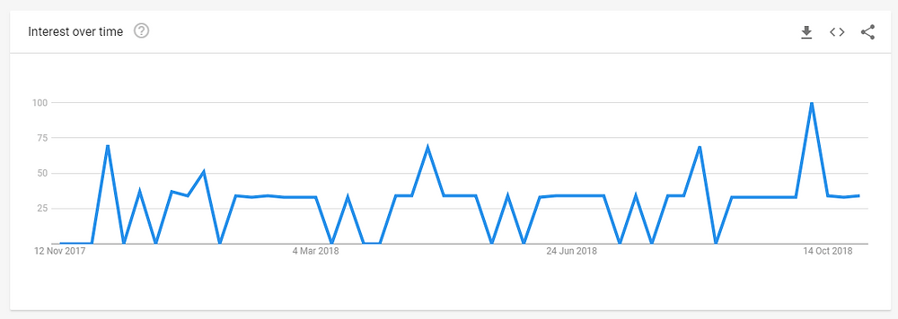 Google Trends search results graph