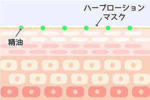 精油 アロマ効果 イメージ 表参道マイトリ