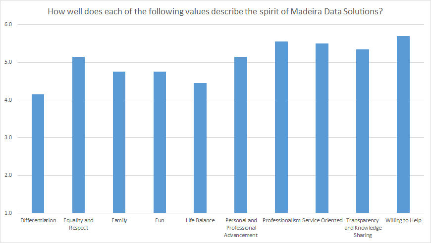 Customer Satisfaction Survey Results - Core Values