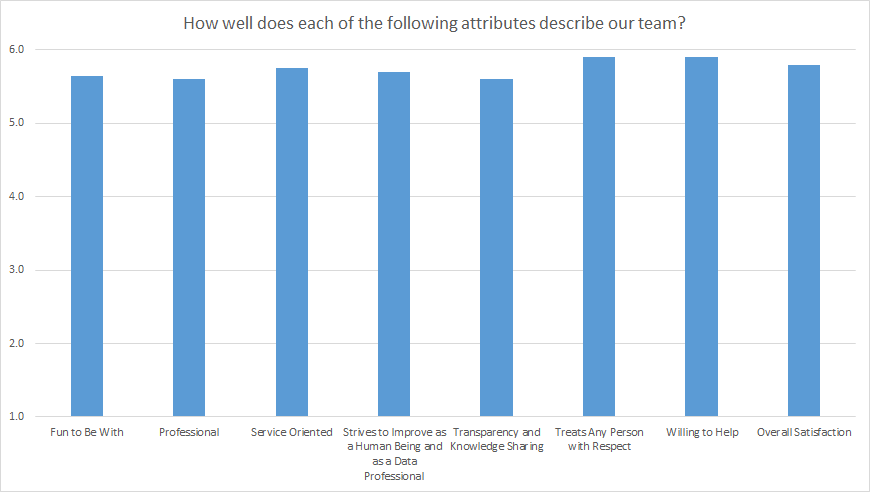 Customer Satisfaction Survey Results - Team