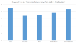 Customer Satisfaction Survey Results - Services