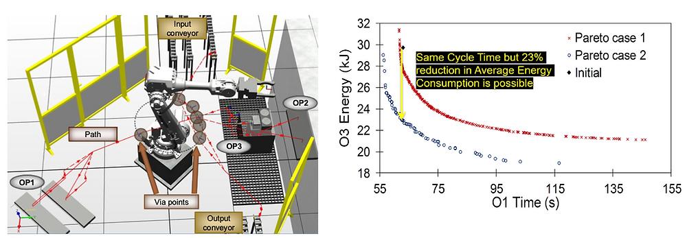 Fig. 1 proposed optimization. Fig 2. Energy saving chart.
