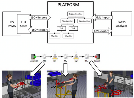Optimizing Ergonomics and Productivity by Connecting Digital Human Modelling...