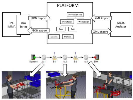 Optimizing Ergonomics and Productivity by Connecting Digital Human Modelling...