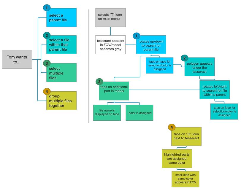jpl-user-journey-diagram-v2.png