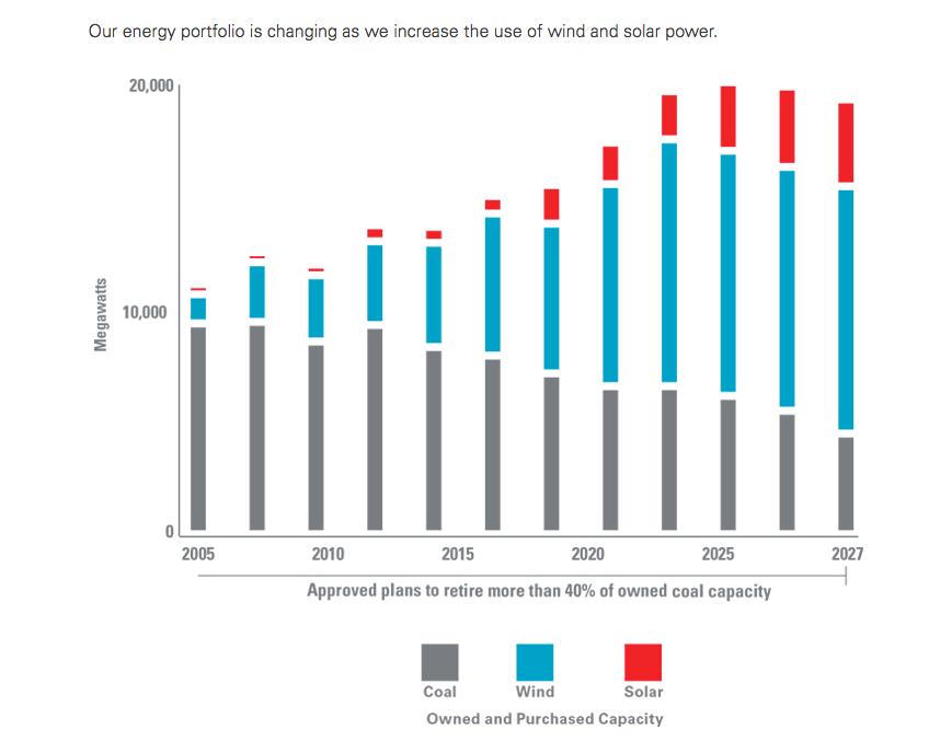 Xcel's Increasing Renewable Portfolio