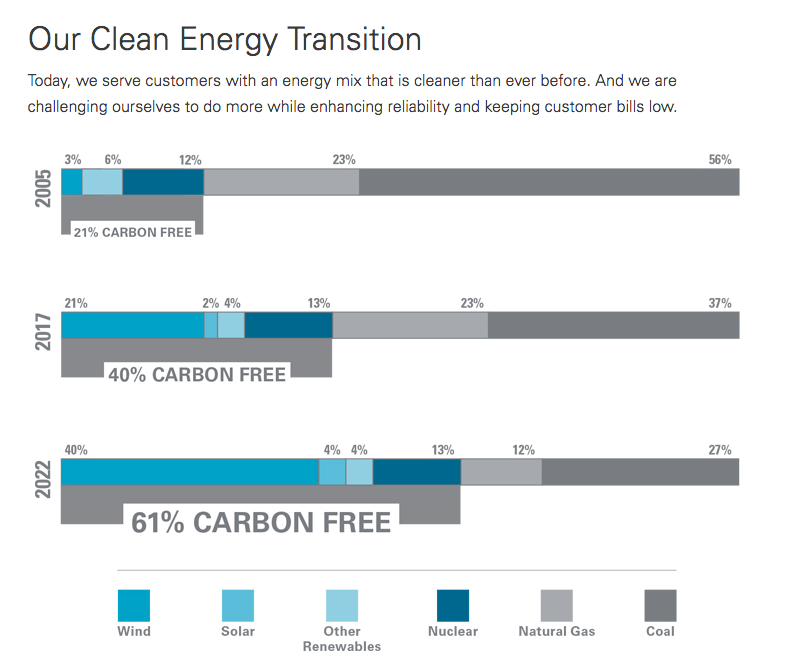 Xcel's Carbon Reduction