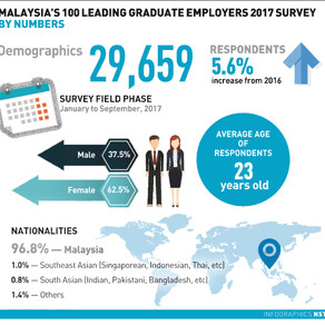 What graduate job hunters want - New Straits Times
