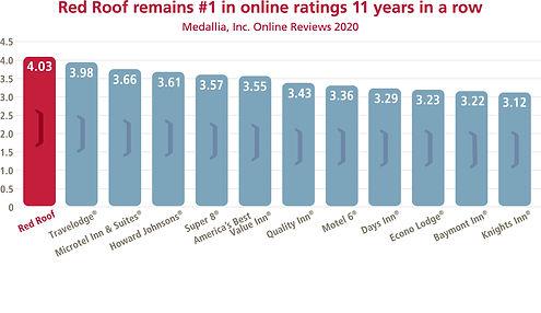 2021_Online_Reviews_Medallia_Luggage chart.jpg