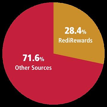 2021_RediRewards_outlined.png