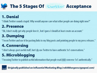 The 5 States of Twitter Acceptance