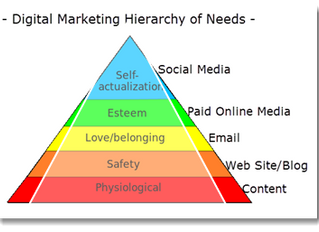 Digital Marketing Hierarchy of Needs
