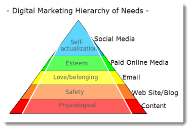 Digital Marketing Hierarchy of Needs
