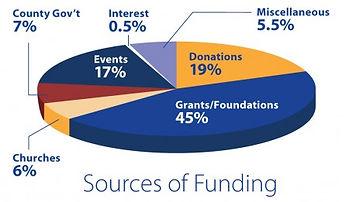 MERCI-Funding-PieChart-450x261.jpg
