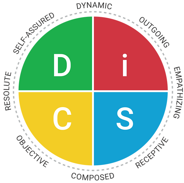 Everything DiSC Agile EQ DiSC Map.png