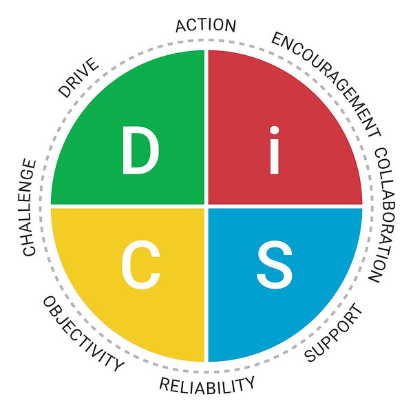 Everything DiSC Management Map RGB.jpg