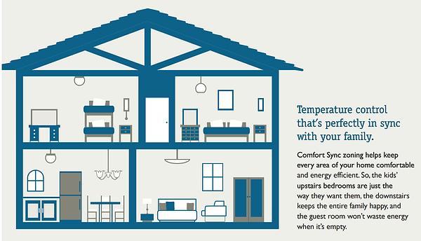 A3-comfort-sync-temperature-control.png