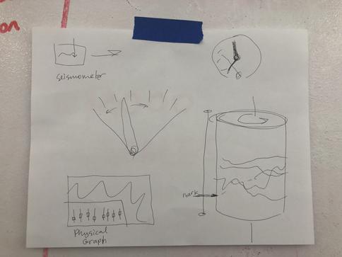 Brainstorming of Motion Station