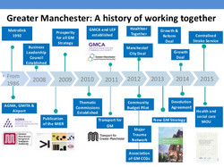 History of Greater Manchester