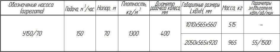 Углесос У150/70