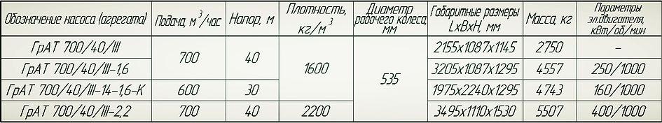 Насос ГрАТ 700/40